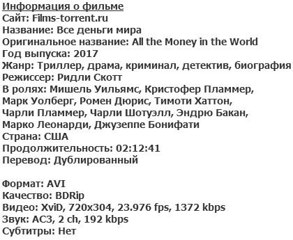 Все деньги мира (2017)